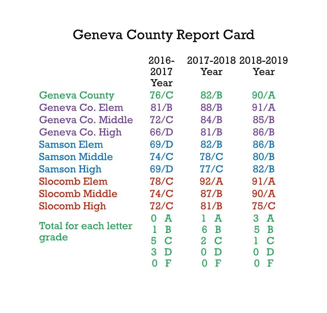 GC School Report Card